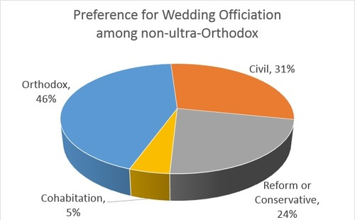 survey chart - wedding officiation 1 2