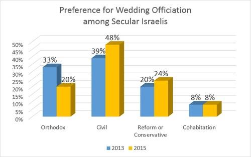 survey chart - wedding officiation 2
