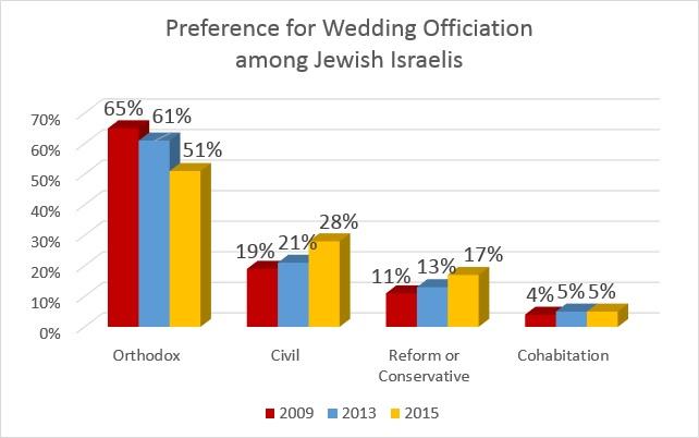 survey chart - wedding officiation 3 2