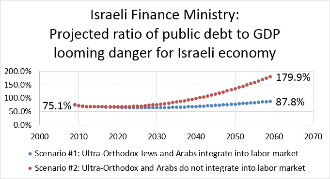 Israeli Finance Ministry: Projected public debt - looming danger for Israeli economy