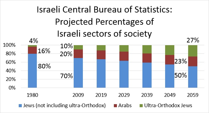 Israeli Central Bureau of Statistics: Projected Percentages of Israeli sectors of society