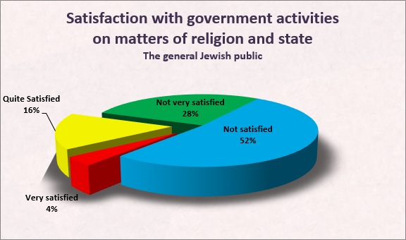 Satisfaction with Goverment activities in matters of religion and state among Israeli Jews