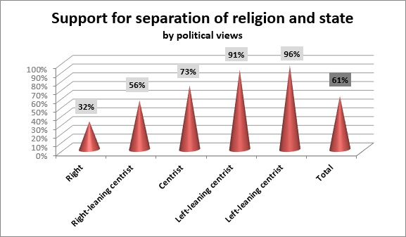 Support for Separation of Religion and State among Israeli Jews