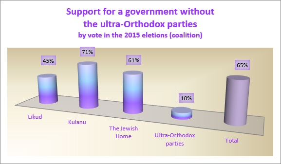 Support for Government without Haredi parties among Coalition voters