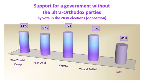 Support for Government without Haredi parties among Opposition voters