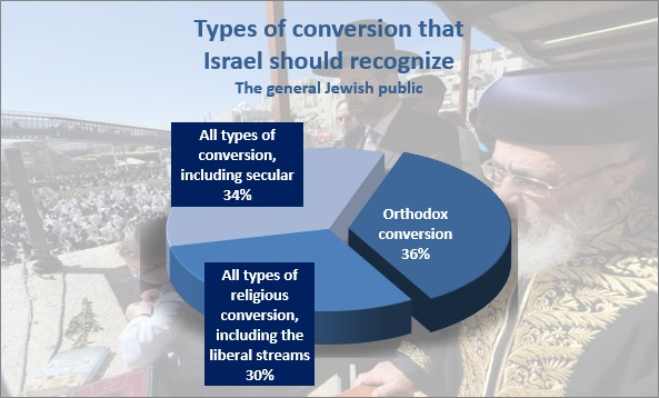 Support for different forms of conversion among Israeli Jews